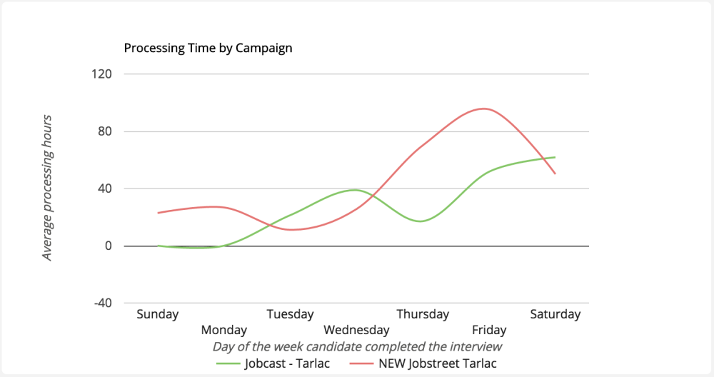 processing time per campaign.png